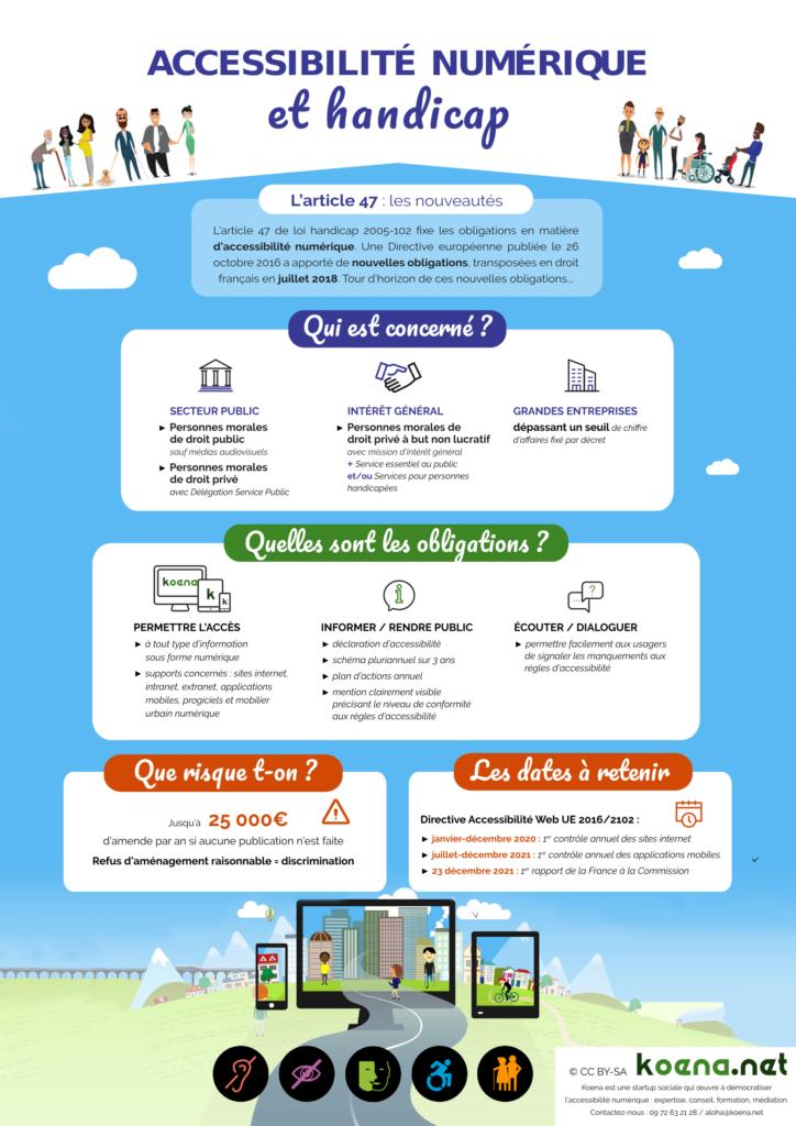 Infographie loi accessibilité numérique version 2018. Voir description sous l'image.