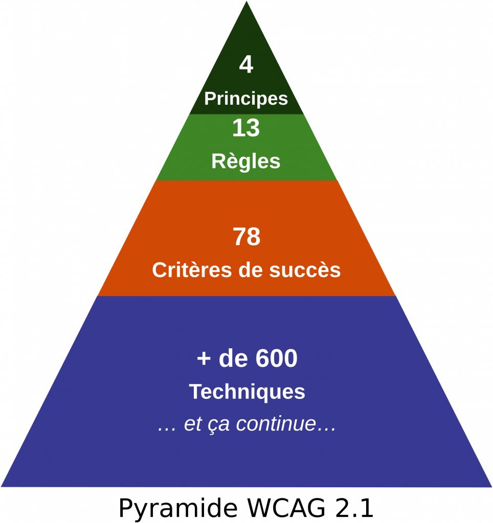 Pyramide WCAG 2.1 avec principes, règles, critères et techniques. Description détaillée ci-dessous.