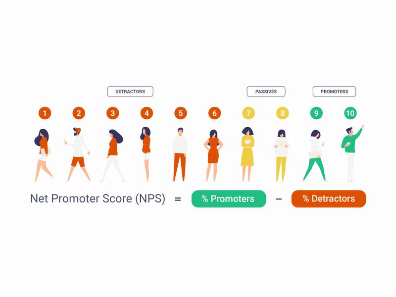 1 à 6 : detractors. 7 à 8 : passives. 9 à 10 : promoters. Net Promoter Score (NPS) = % Promoters - Detractors